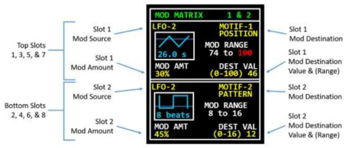 The NDLR Four Part Polyphonic MIDI Arpeggiator